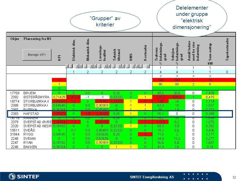 SINTEF Energiforskning AS 12 Delelementer under gruppe elektrisk dimensjonering Grupper av kriterier
