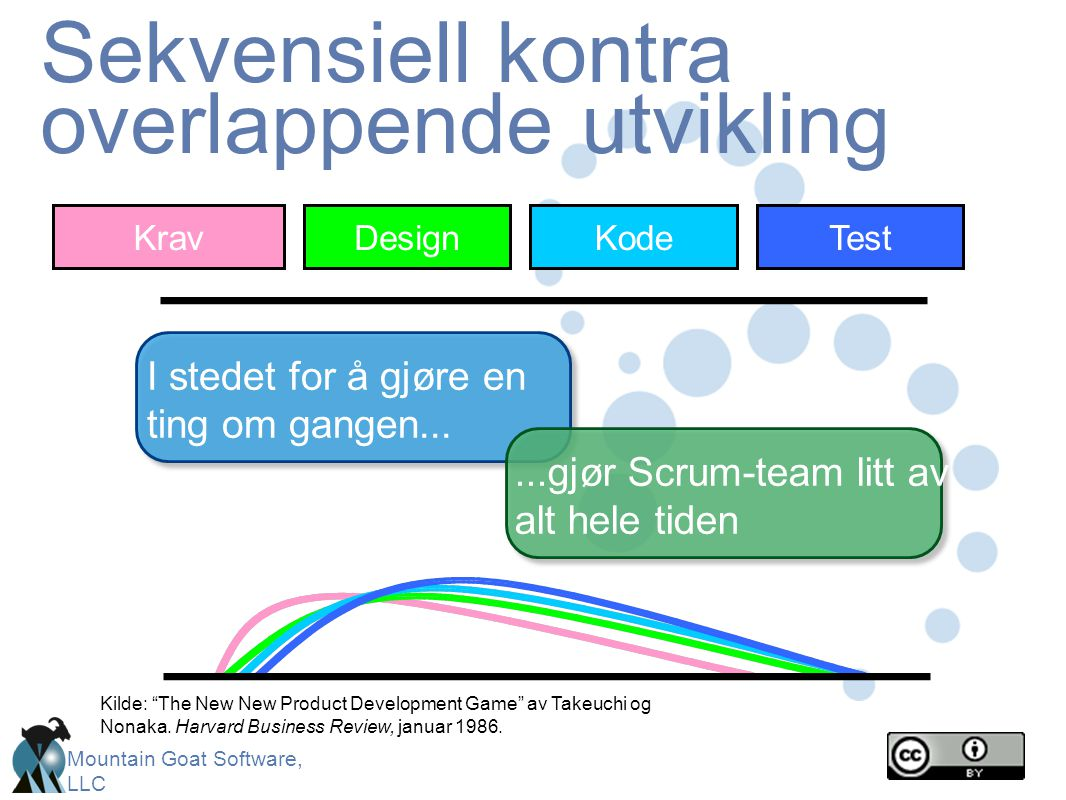 "Mountain Goat Software, LLC Sekvensiell kontra overlappende utvikling Kilde: ""The New New Product Development Game"" av Takeuchi og Nonaka. Harvard Bus"