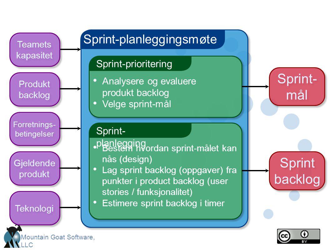 Mountain Goat Software, LLC Sprint-planleggingsmøte Sprint-prioritering • Analysere og evaluere produkt backlog • Velge sprint-mål Sprint- planlegging