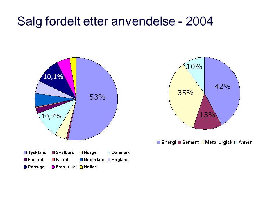 Salg fordelt etter anvendelse - 2004 42% 13% 35% 10% 53% 10,7% 10,1%