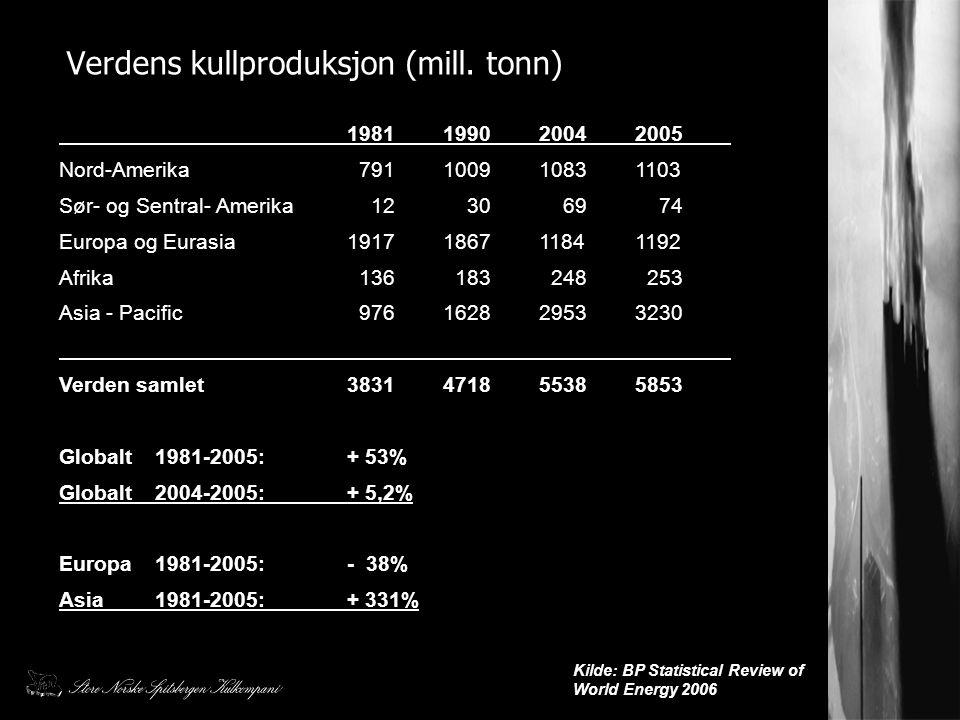 Verdens kullproduksjon (mill. tonn) Kilde: BP Statistical Review of World Energy 2006 1981199020042005 Nord-Amerika 791100910831103 Sør- og Sentral- A