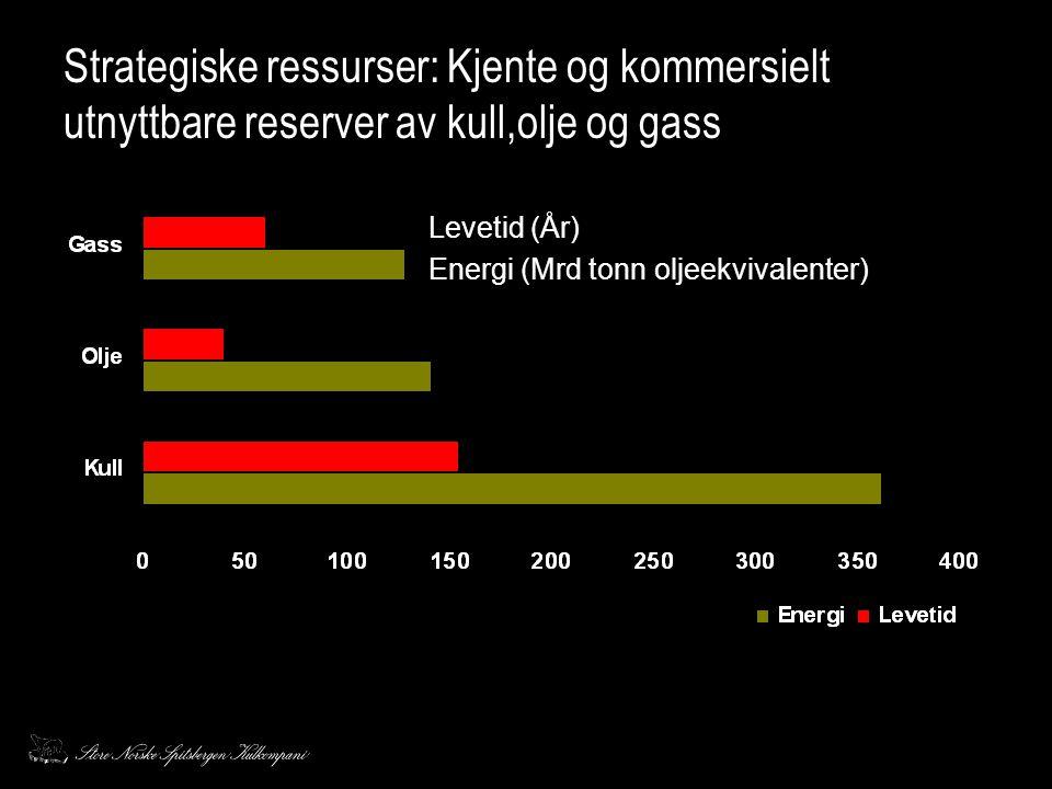 Strategiske ressurser: Kjente og kommersielt utnyttbare reserver av kull,olje og gass Energi (Mrd tonn oljeekvivalenter) Levetid (År)