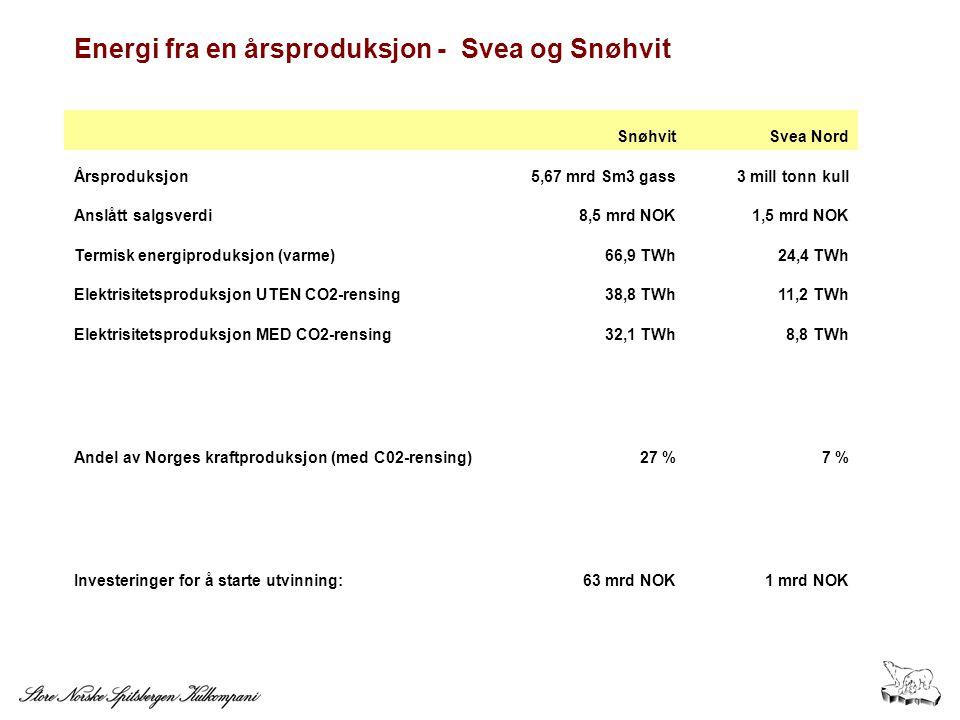 Energi fra en årsproduksjon - Svea og Snøhvit SnøhvitSvea Nord Årsproduksjon5,67 mrd Sm3 gass3 mill tonn kull Anslått salgsverdi8,5 mrd NOK1,5 mrd NOK