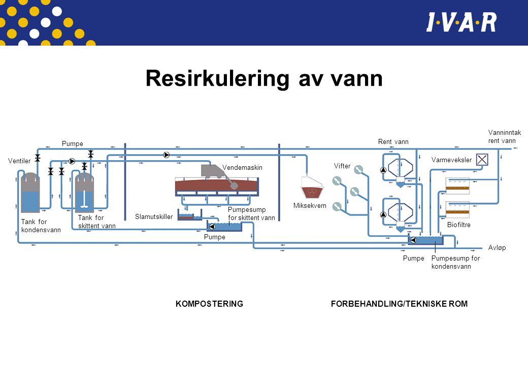 Resirkulering av vann KOMPOSTERING FORBEHANDLING/TEKNISKE ROM Ventiler Pumpe Vendemaskin Vifter Rent vann Varmeveksler Biofiltre Avløp Vanninntak rent