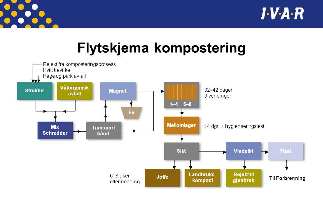 Flytskjema kompostering Magnet Struktur Mix Schredder Våtorganisk avfall Transport bånd Mellomlager Sikt Joffe Landbruks- kompost Rejekt til gjenbruk