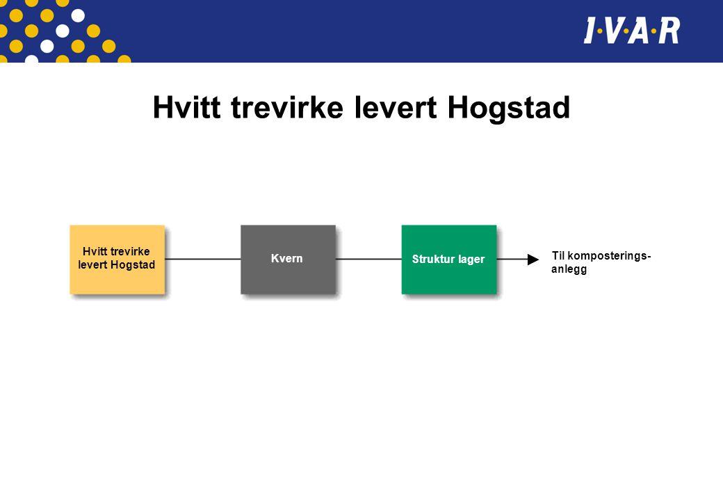 Hvitt trevirke levert Hogstad Kvern Struktur lager Til komposterings- anlegg