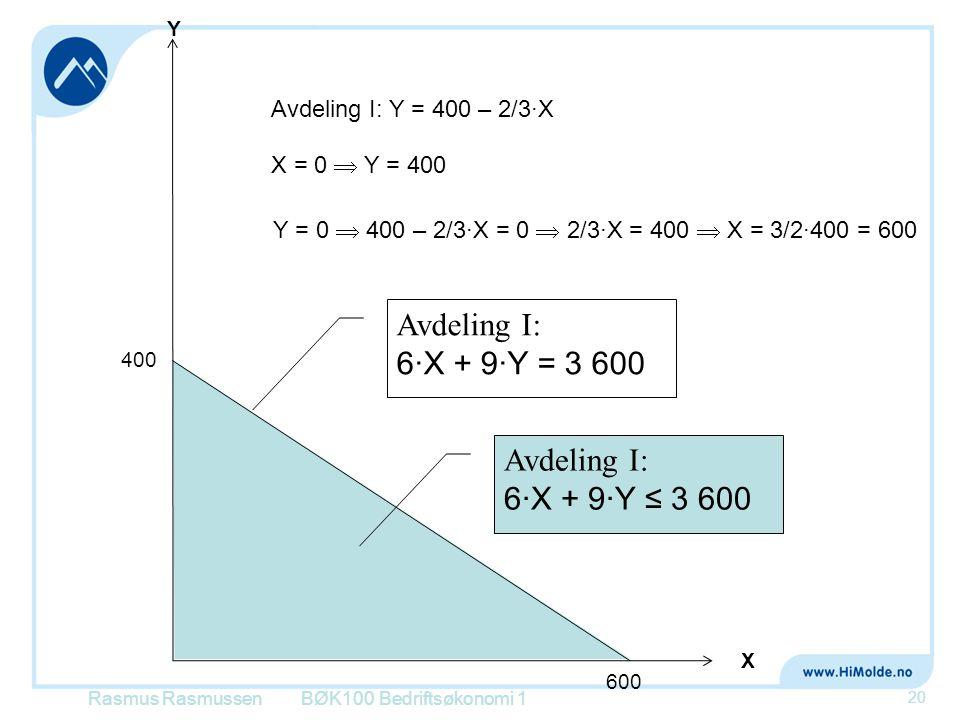 Rasmus RasmussenBØK100 Bedriftsøkonomi 1 20 X Y Avdeling I: Y = 400 – 2/3·X 400 X = 0  Y = 400 Y = 0  400 – 2/3·X = 0  2/3·X = 400  X = 3/2·400 =