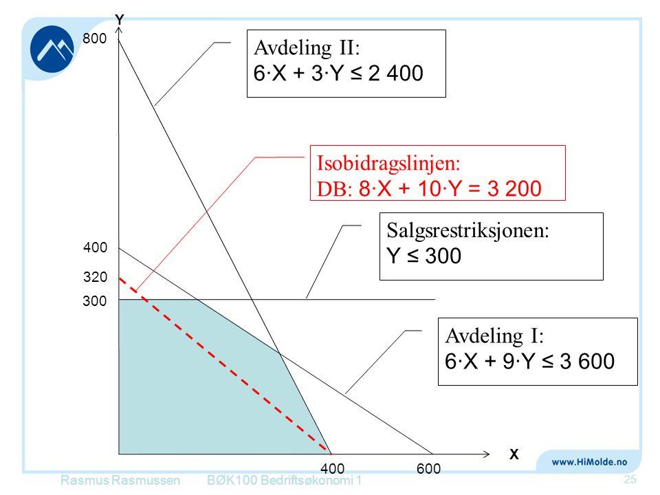 Rasmus RasmussenBØK100 Bedriftsøkonomi 1 25 X Y 800 400 Avdeling II: 6·X + 3·Y ≤ 2 400 Avdeling I: 6·X + 9·Y ≤ 3 600 400 600 Isobidragslinjen: DB: 8·X