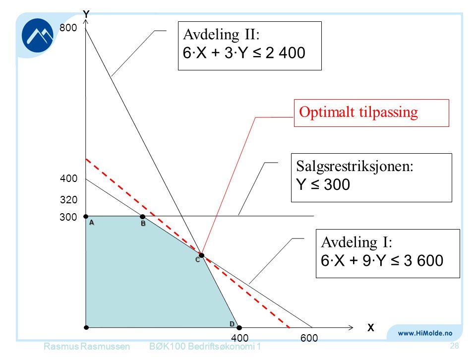 Rasmus RasmussenBØK100 Bedriftsøkonomi 1 28 X Y 800 400 Avdeling II: 6·X + 3·Y ≤ 2 400 Avdeling I: 6·X + 9·Y ≤ 3 600 400 600 300 Salgsrestriksjonen: Y