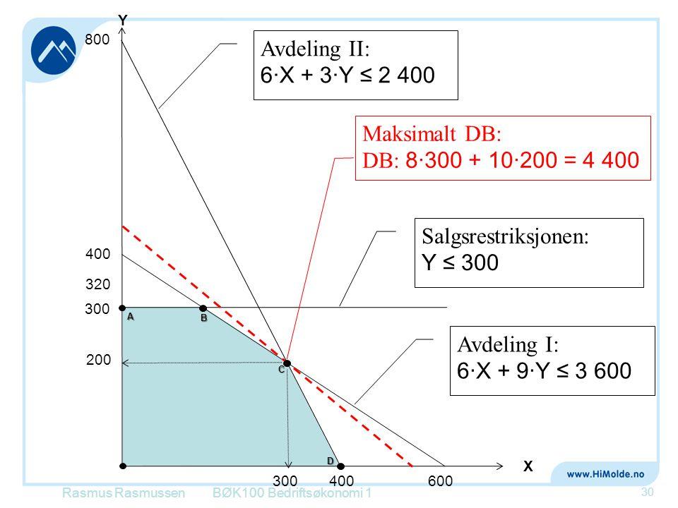 Rasmus RasmussenBØK100 Bedriftsøkonomi 1 30 X Y 800 400 Avdeling II: 6·X + 3·Y ≤ 2 400 Avdeling I: 6·X + 9·Y ≤ 3 600 400 600 300 Salgsrestriksjonen: Y