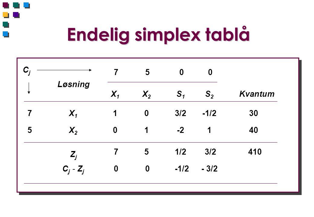 Endelig simplex tablå CjCj Løsning X1X1 X2X2 S1S1 S2S2 Kvantum 7 5 0 0 103/2-1/2 01-21 751/2 3/2 0 0 -1/2- 3/2 7 5 X1X1 X2X2 ZjZj C j - Z j 30 40 410