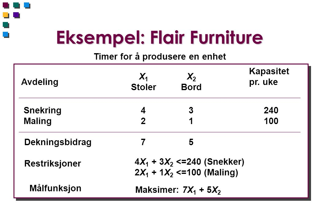Eksempel: Flair Furniture Timer for å produsere en enhet Avdeling X 1 Stoler X 2 Bord Kapasitet pr. uke Snekring Maling 4242 3131 240 100 Dekningsbidr