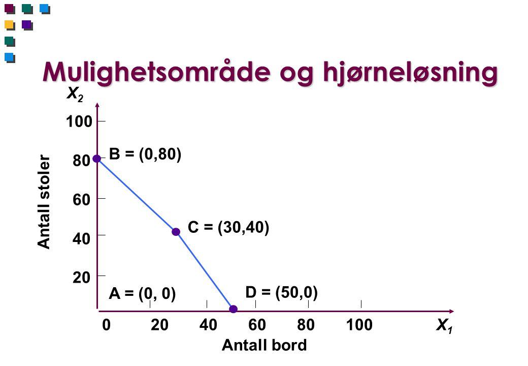 Mulighetsområde og hjørneløsning Antall stoler 100 80 60 40 20 020406080100X1X1 X2X2 Antall bord B = (0,80) C = (30,40) D = (50,0) A = (0, 0)