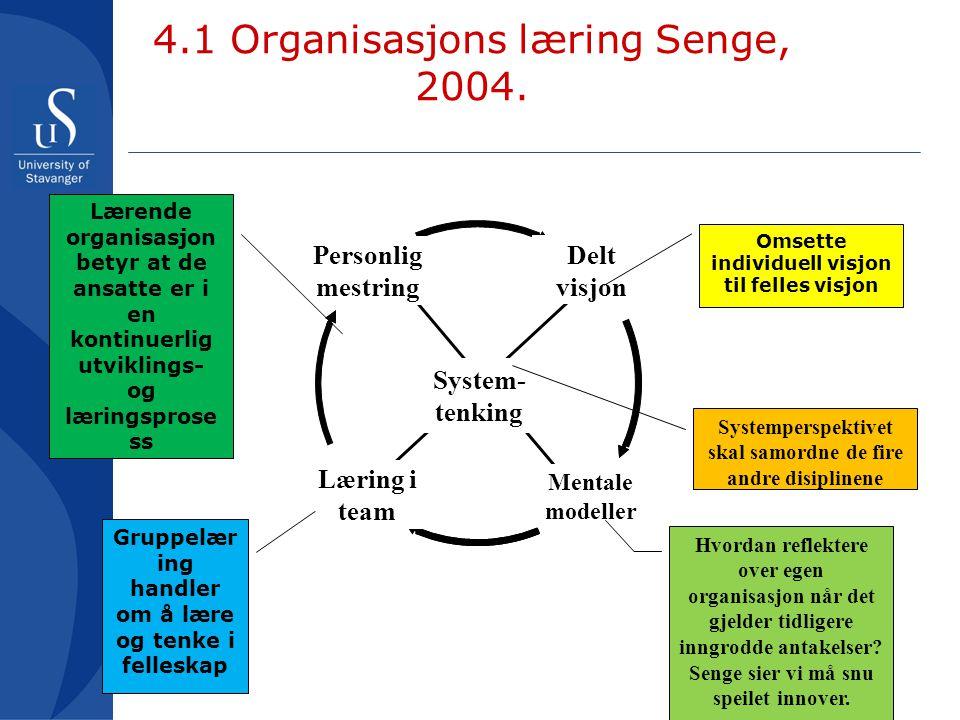 Personlig mestring Mentale modeller Læring i team Delt visjon System- tenking Omsette individuell visjon til felles visjon Lærende organisasjon betyr
