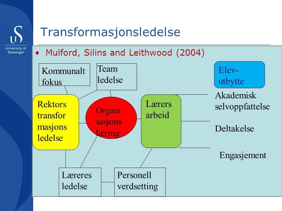 2.2.4 Transformasjonsledelse •Managing the instructional program.
