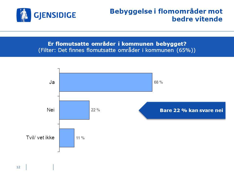 Bebyggelse i flomområder mot bedre vitende Er flomutsatte områder i kommunen bebygget? (Filter: Det finnes flomutsatte områder i kommunen (65%)) Bare