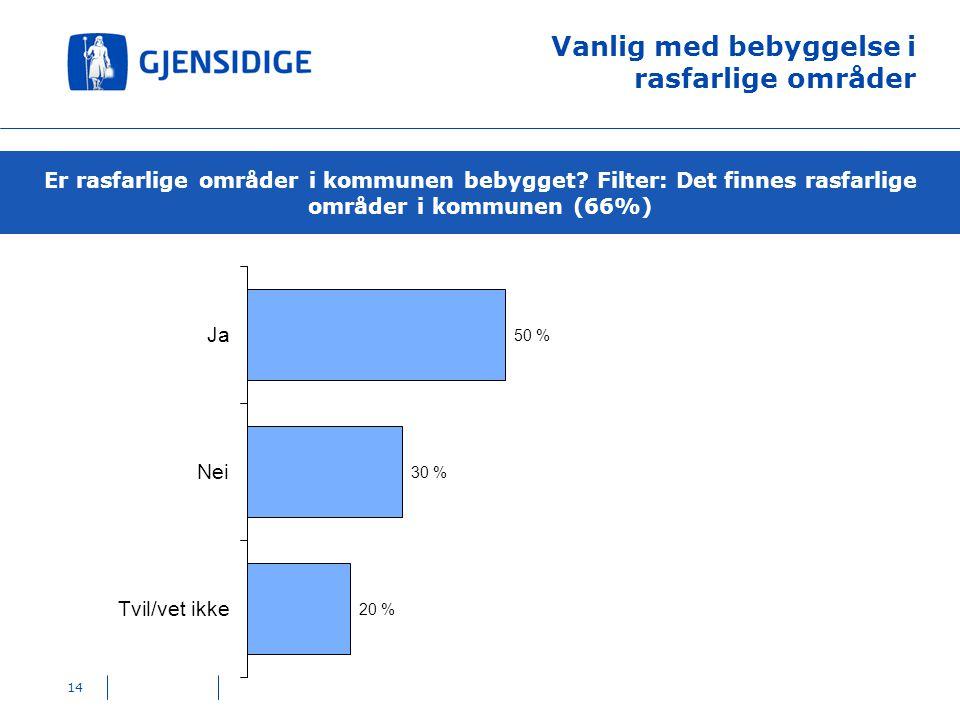 Vanlig med bebyggelse i rasfarlige områder Er rasfarlige områder i kommunen bebygget? Filter: Det finnes rasfarlige områder i kommunen (66%) 14