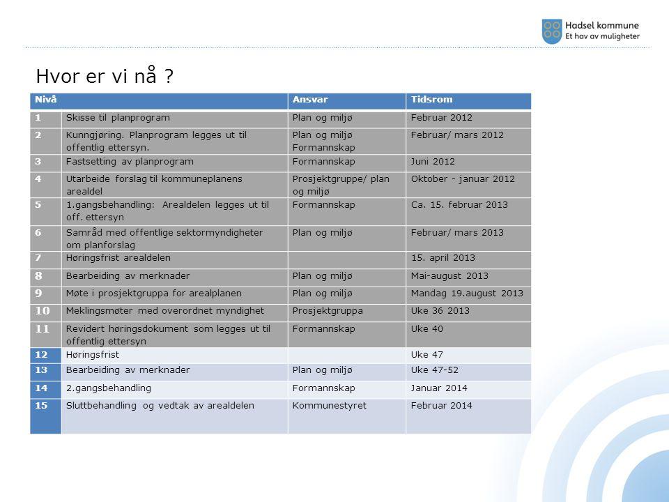 ………………………………………………………………………………………………………………………………………………………………………………………………………………………………………………… NivåAnsvarTidsrom 1Skisse til planprogramPlan og miljøFebruar 2012 2 Kunngjøring.