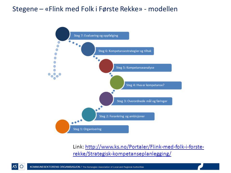 Stegene – «Flink med Folk i Første Rekke» - modellen Link: http://www.ks.no/Portaler/Flink-med-folk-i-forste- rekke/Strategisk-kompetanseplanlegging/http://www.ks.no/Portaler/Flink-med-folk-i-forste- rekke/Strategisk-kompetanseplanlegging/