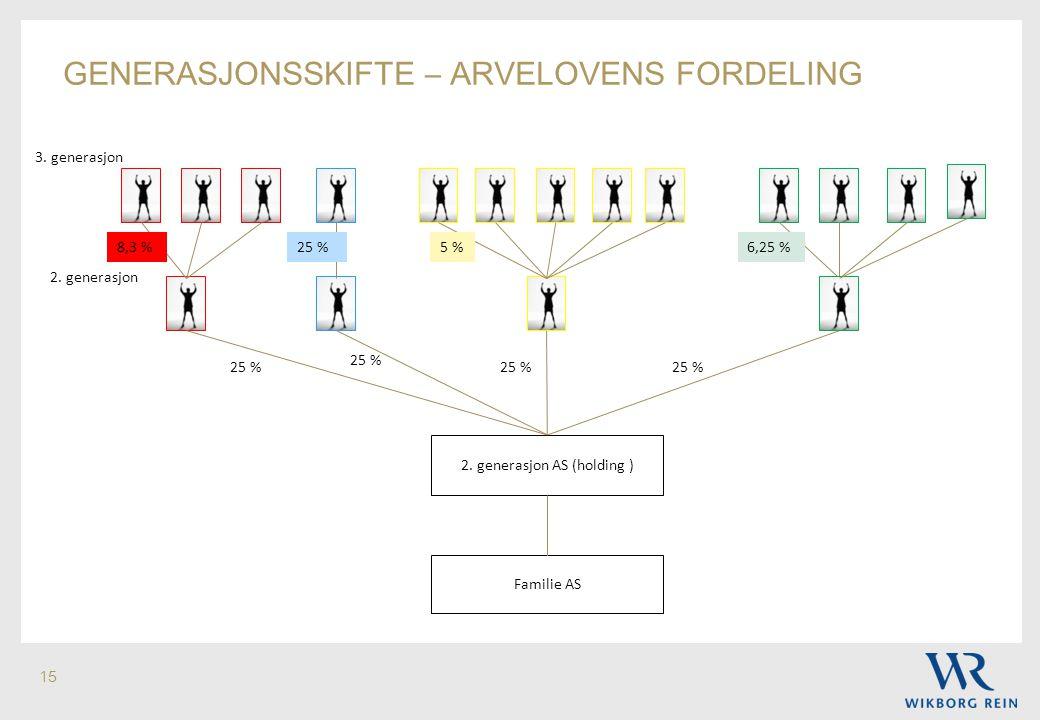 15 GENERASJONSSKIFTE – ARVELOVENS FORDELING Familie AS 2. generasjon AS (holding ) 2. generasjon 3. generasjon 25 % 6,25 %5 %8,3 %