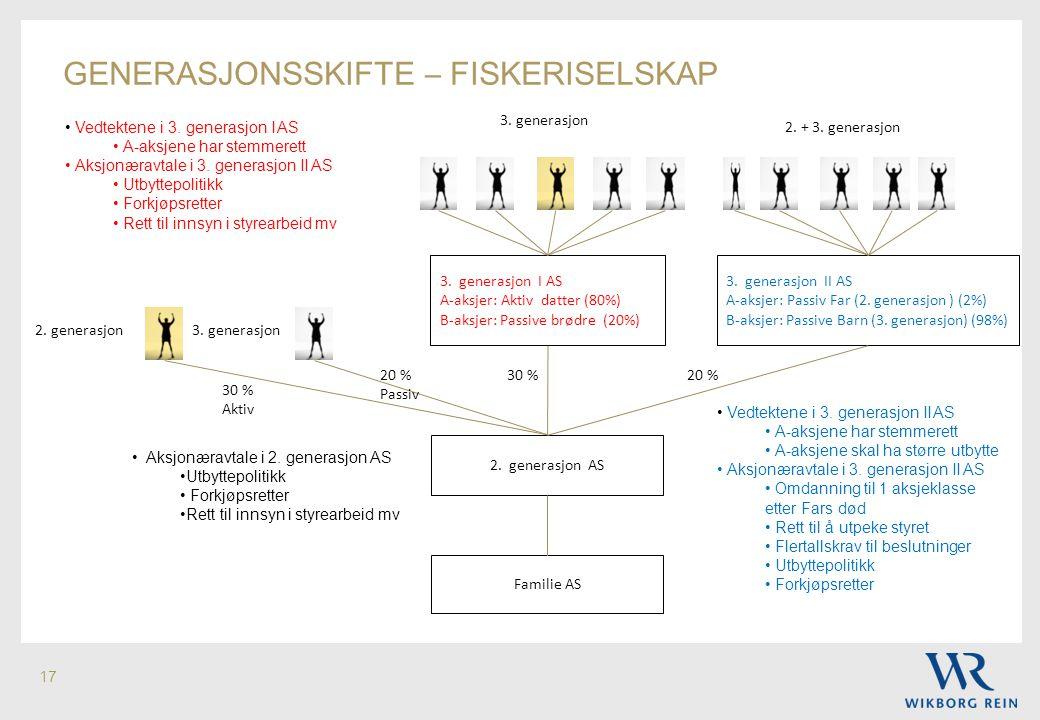 17 GENERASJONSSKIFTE – FISKERISELSKAP 3. generasjon I AS A-aksjer: Aktiv datter (80%) B-aksjer: Passive brødre (20%) 3. generasjon II AS A-aksjer: Pas