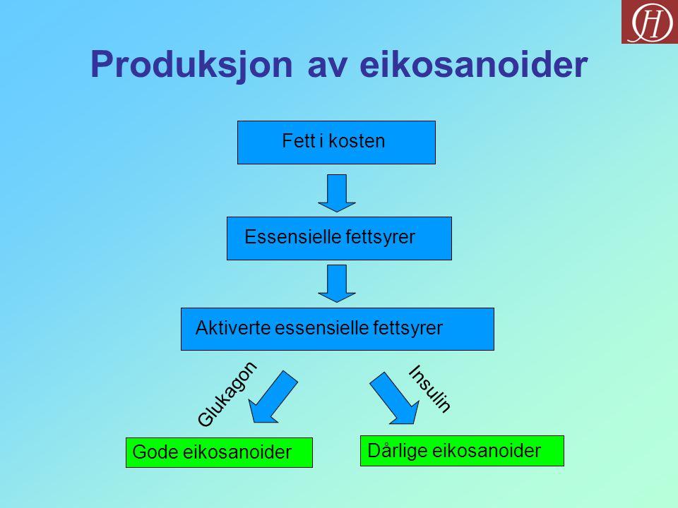Produksjon av eikosanoider Fett i kostenEssensielle fettsyrerAktiverte essensielle fettsyrer Gode eikosanoider Dårlige eikosanoider Glukagon Insulin