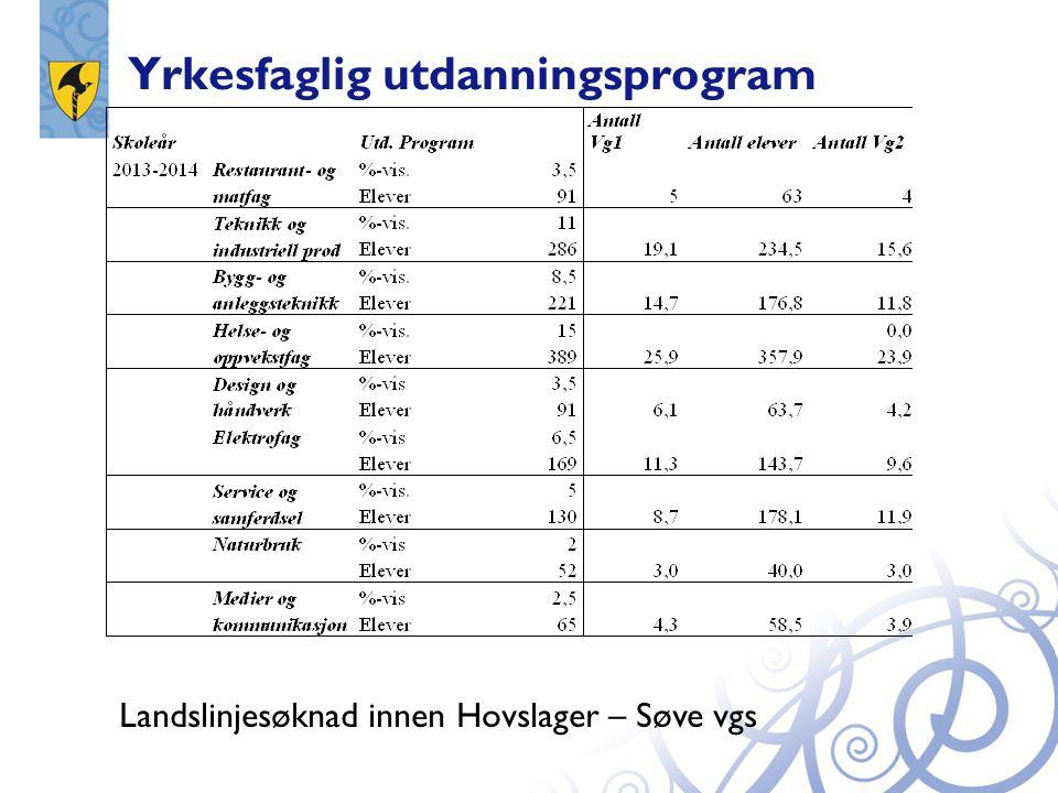 Yrkesfaglig utdanningsprogram Landslinjesøknad innen Hovslager – Søve vgs