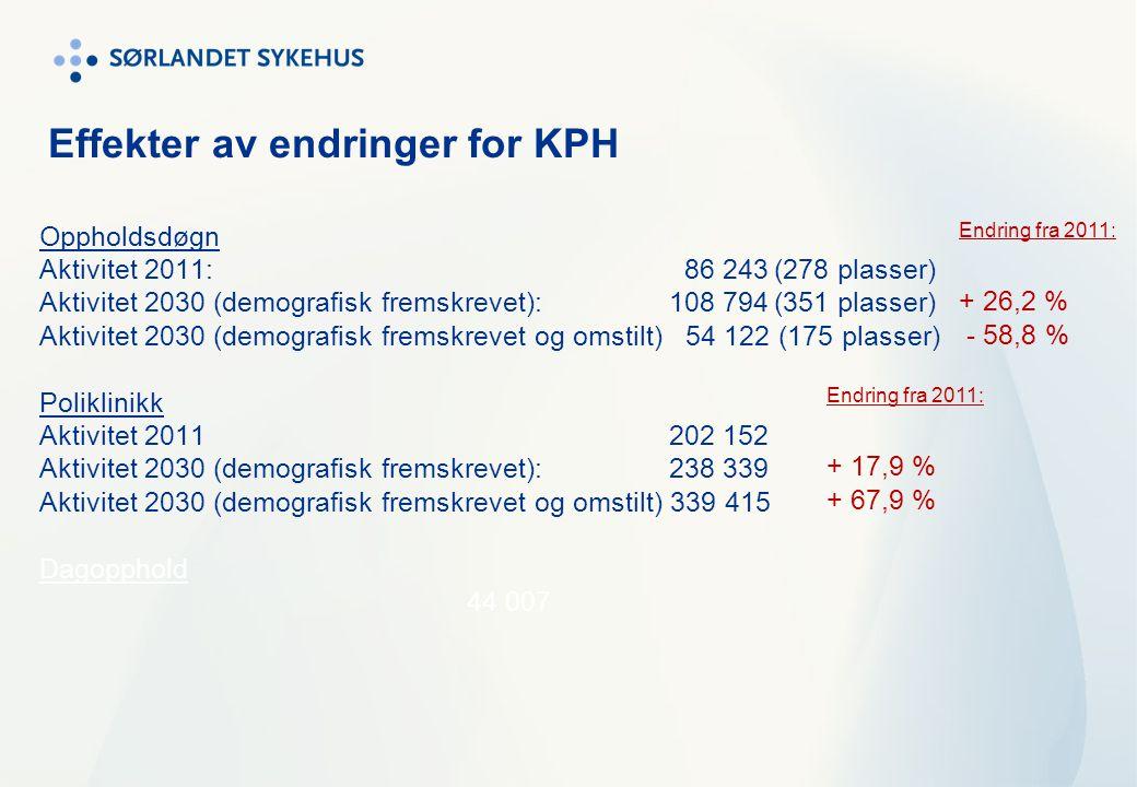 Effekter av endringer for KPH Oppholdsdøgn Aktivitet 2011: 86 243(278 plasser) Aktivitet 2030 (demografisk fremskrevet): 108 794(351 plasser) Aktivite