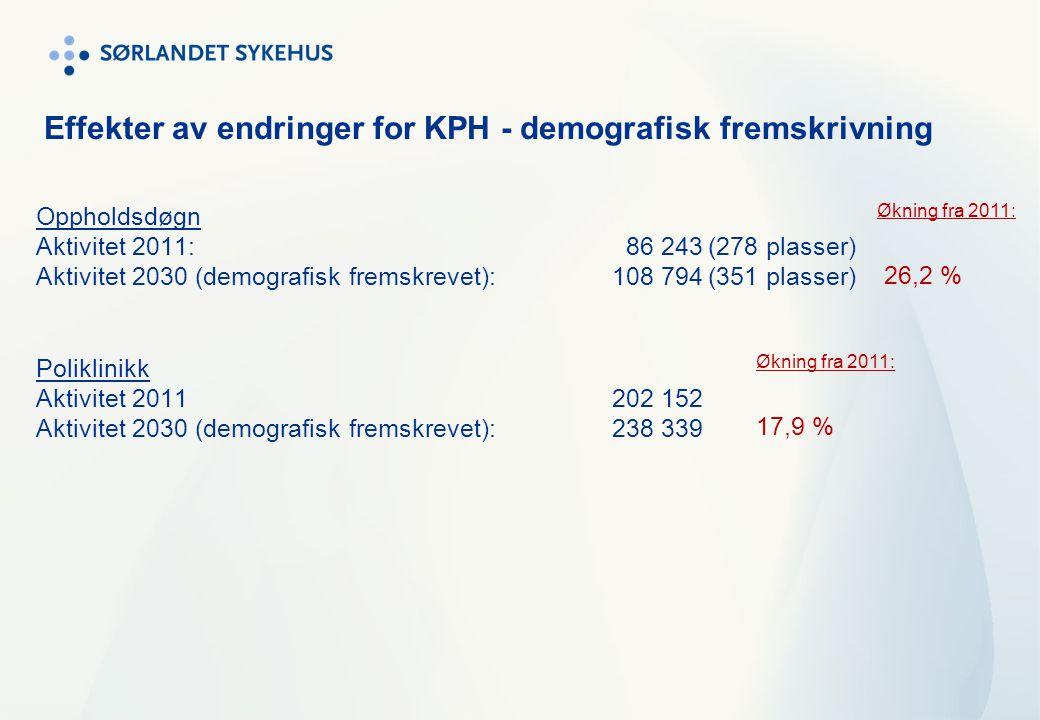 Effekter av endringer for KPH - demografisk fremskrivning Oppholdsdøgn Aktivitet 2011: 86 243(278 plasser) Aktivitet 2030 (demografisk fremskrevet): 1