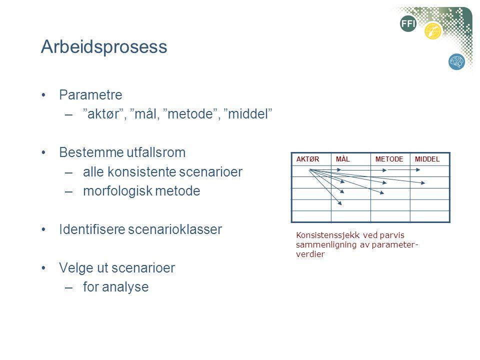 •Parametre – aktør , mål, metode , middel •Bestemme utfallsrom –alle konsistente scenarioer –morfologisk metode •Identifisere scenarioklasser •Velge ut scenarioer –for analyse AKTØRMÅLMETODEMIDDEL Konsistenssjekk ved parvis sammenligning av parameter- verdier Arbeidsprosess