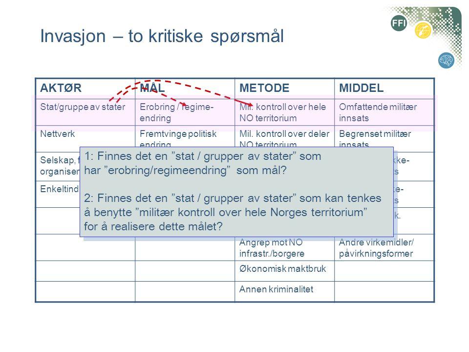 Invasjon – to kritiske spørsmål AKTØRMÅLMETODEMIDDEL Stat/gruppe av staterErobring / regime- endring Mil.