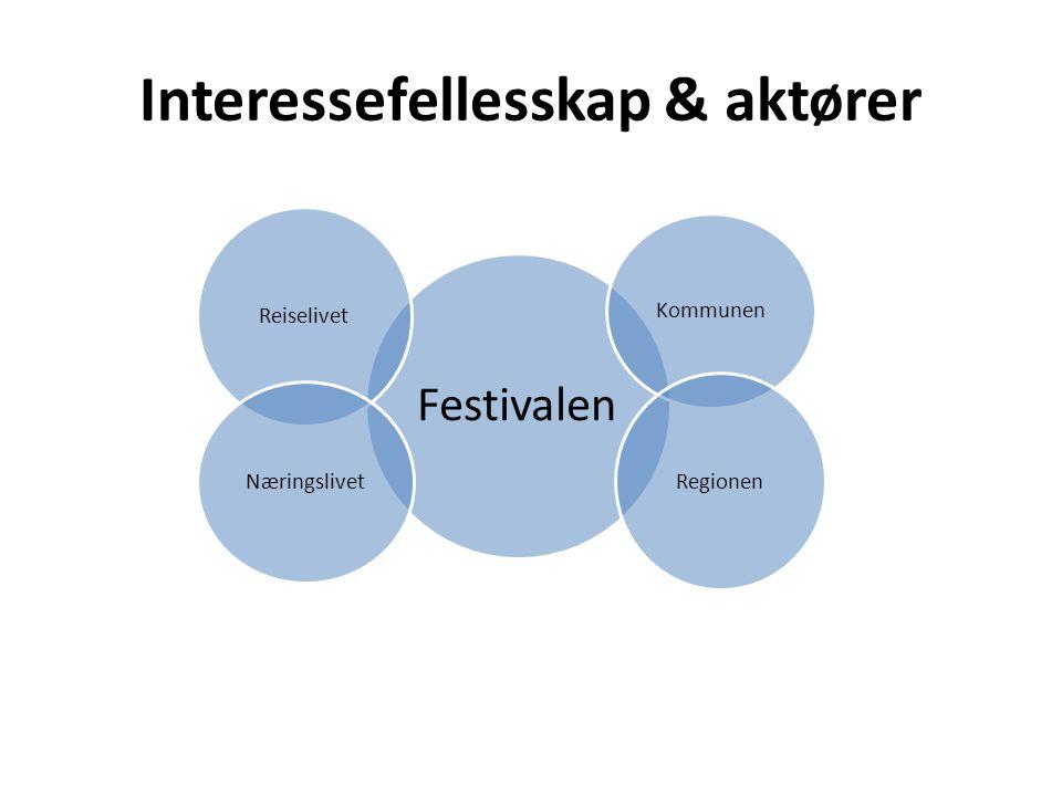Interessefellesskap & aktører Festivalen Kommunen Reiselivet Regionen Næringslivet