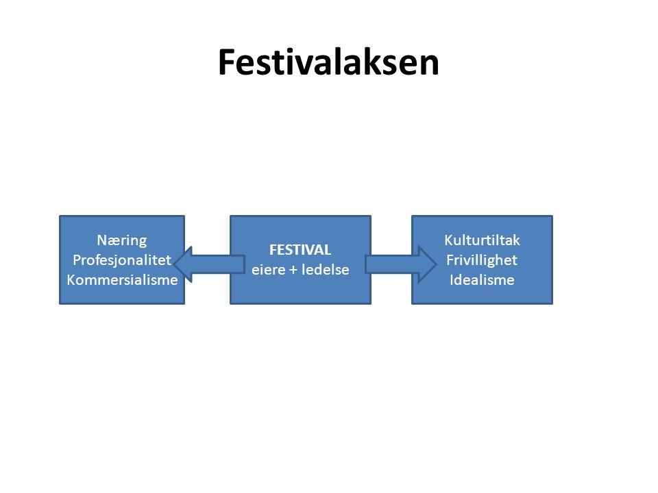 Festivalaksen Næring Profesjonalitet Kommersialisme FESTIVAL eiere + ledelse Kulturtiltak Frivillighet Idealisme