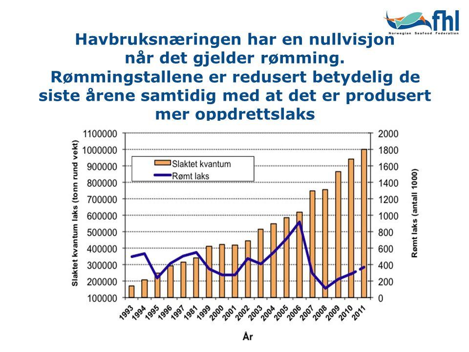 Havbruksnæringen har en nullvisjon når det gjelder rømming. Rømmingstallene er redusert betydelig de siste årene samtidig med at det er produsert mer