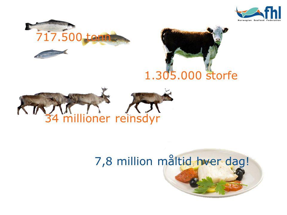 717.500 tonn 34 millioner reinsdyr 1.305.000 storfe 7,8 million måltid hver dag!