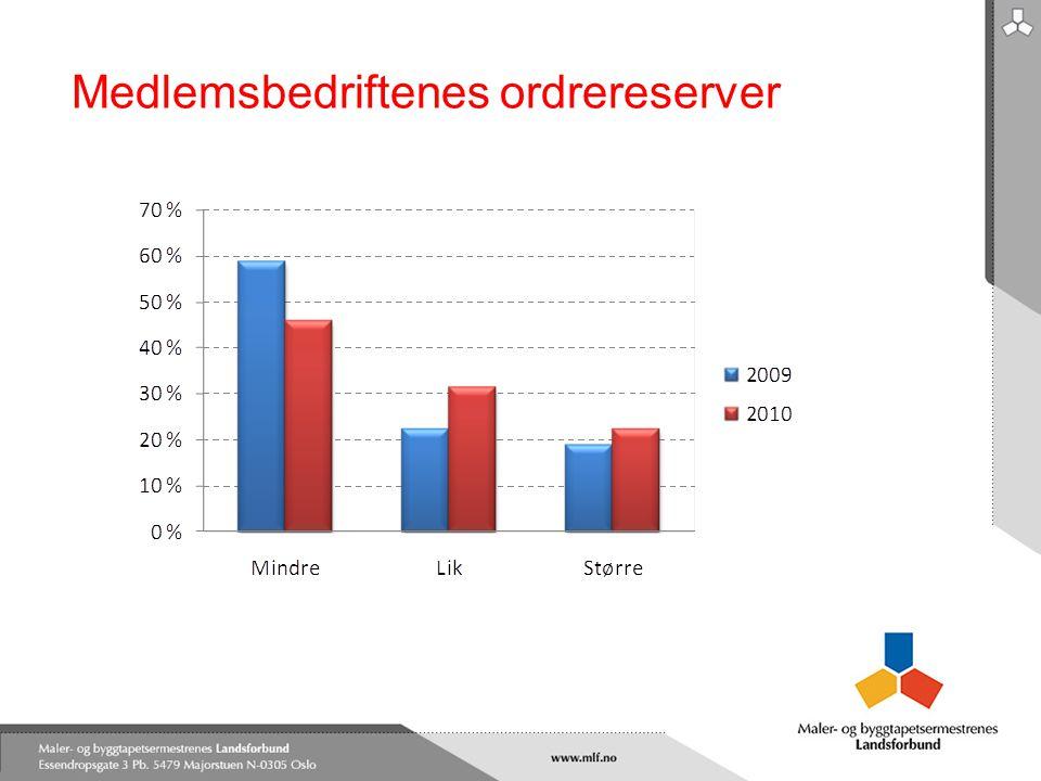 Medlemsbedriftenes ordrereserver