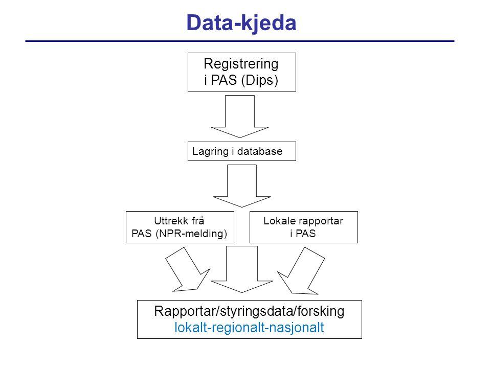 Data-kjeda Lokale rapportar i PAS Registrering i PAS (Dips) Uttrekk frå PAS (NPR-melding) Lagring i database Rapportar/styringsdata/forsking lokalt-re
