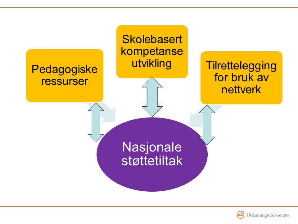 Nasjonale støttetiltak Pedagogiske ressurser Skolebasert kompetanse utvikling Tilrettelegging for bruk av nettverk