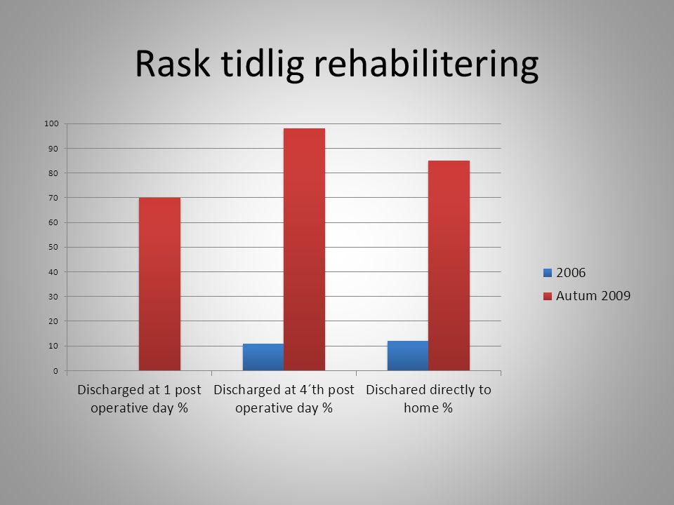 Rask tidlig rehabilitering