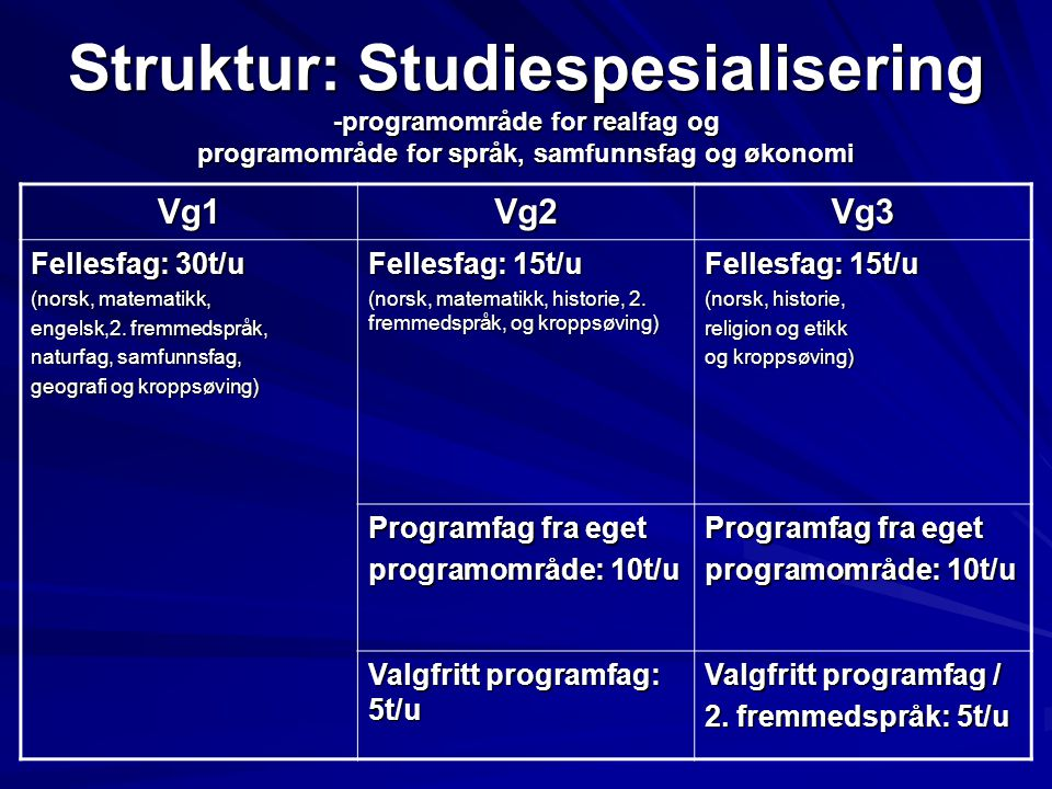 Struktur: Studiespesialisering -programområde for realfag og programområde for språk, samfunnsfag og økonomi Vg1Vg2Vg3 Fellesfag: 30t/u (norsk, matema