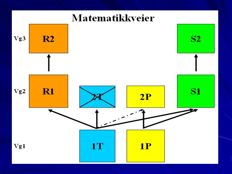 Spesielt om matematikk Avsluttende standpunktkarakter og eventuell eksamen etter alle matematikkurs, både fellesfag og programfag Det er ikke mulig å kombinere matematikk R og matematikk S
