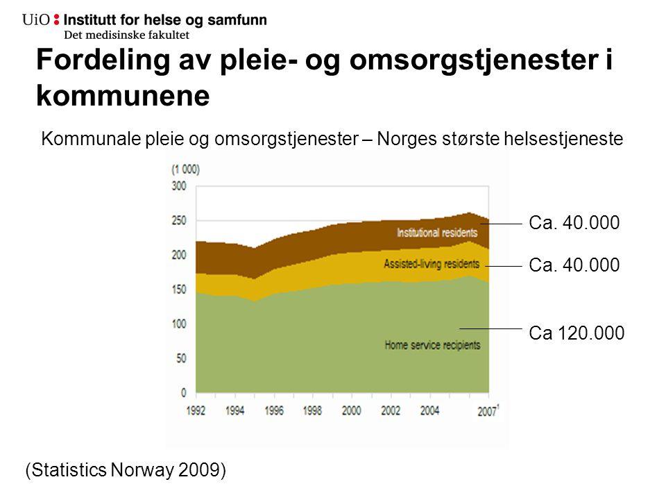 Fordeling av pleie- og omsorgstjenester i kommunene (Statistics Norway 2009) Ca 120.000 Ca. 40.000 Kommunale pleie og omsorgstjenester – Norges størst