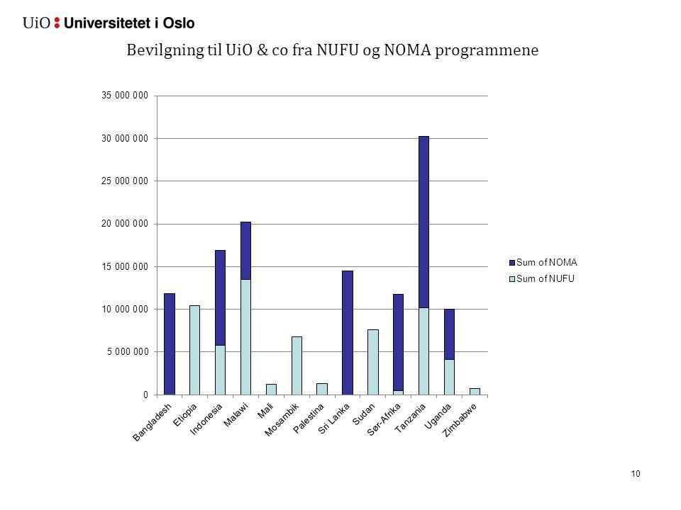 10 Bevilgning til UiO & co fra NUFU og NOMA programmene