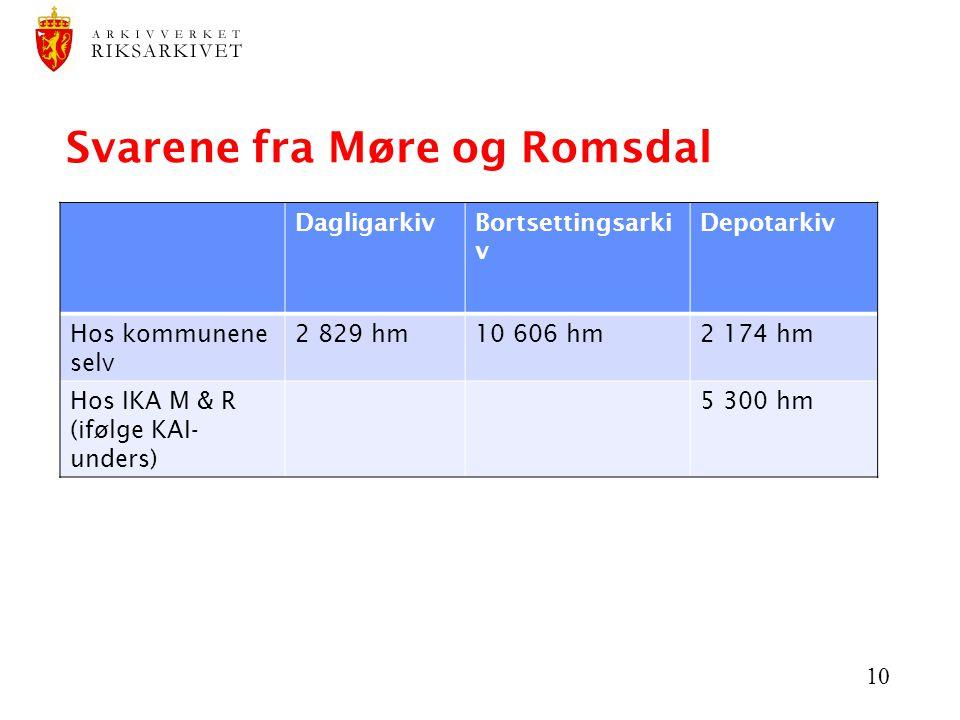 10 Svarene fra Møre og Romsdal DagligarkivBortsettingsarki v Depotarkiv Hos kommunene selv 2 829 hm10 606 hm2 174 hm Hos IKA M & R (ifølge KAI- unders