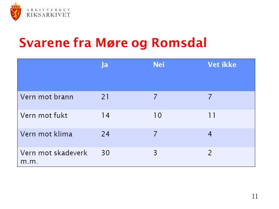 11 Svarene fra Møre og Romsdal JaNeiVet ikke Vern mot brann2177 Vern mot fukt141011 Vern mot klima2474 Vern mot skadeverk m.m. 3032