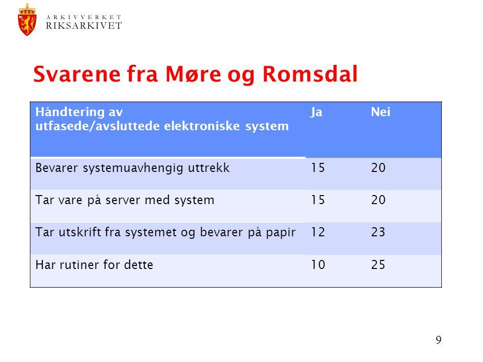 10 Svarene fra Møre og Romsdal DagligarkivBortsettingsarki v Depotarkiv Hos kommunene selv 2 829 hm10 606 hm2 174 hm Hos IKA M & R (ifølge KAI- unders) 5 300 hm