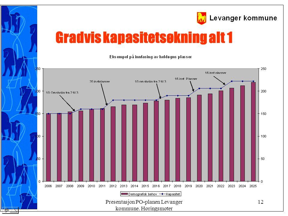 Presentasjon PO-planen Levanger kommune. Høringsmøter 12 Gradvis kapasitetsøkning alt 1