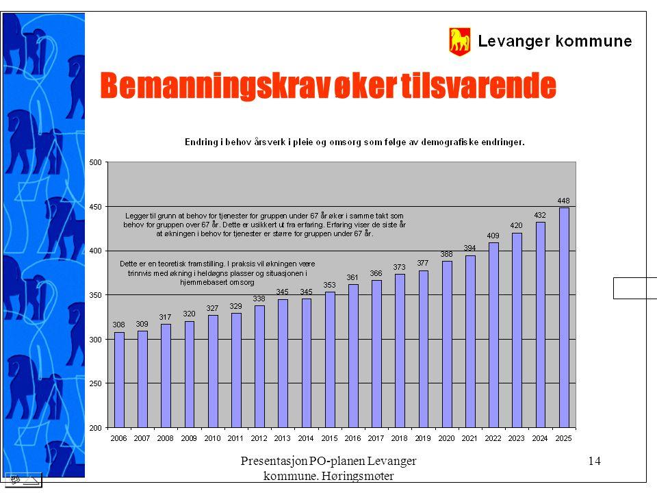 Presentasjon PO-planen Levanger kommune. Høringsmøter 14 Bemanningskrav øker tilsvarende