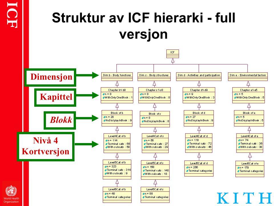 ICF Struktur av ICF hierarki - full versjon DimensjonKapittelBlokkNivå 4 Kortversjon