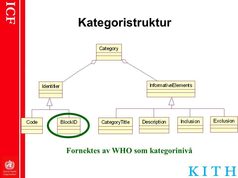 ICF Kategoristruktur Fornektes av WHO som kategorinivå